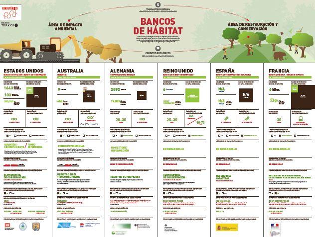Una infografía que resume la situación de los bancos de hábitat en muchos de los países en los que se está desarrollando este modelo