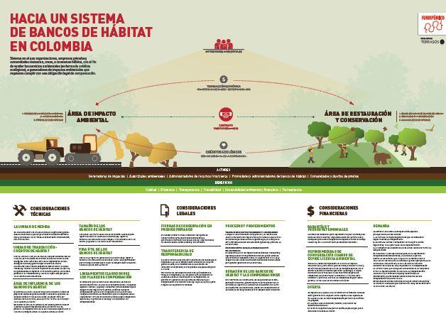 Una infografía que analiza los aspectos técnicos , legales y financieros de los bancos de hábitat en Colombia