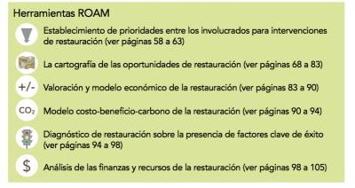 los seis componentes o herramientas principales de la Metodología de Evaluación de Oportunidades de Restauración (ROAM).