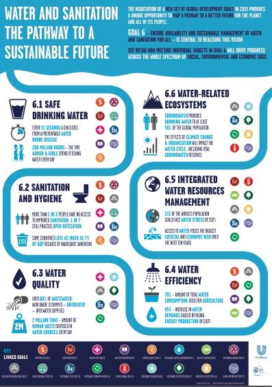 La infografía de Unilever resume los retos a los que se enfrenta la humanidad en materia de agua y saneamiento para lograr alcanzar el desarrollo sostenible deseado.