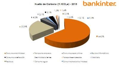 Para lograr el visto bueno de la OECC, los técnicos de Bankinter han demostrado que la huella de carbono de su compañía de 2012 y 2013 ha sido verificada por una tercera compañía independiente, según establece el requerimiento estándar reconocido.