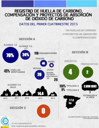 De las 110 entidades que registraron su huella, el 76 % de las entidades realizaron el cálculo de sus emisiones de alcance 1 y 2, mientras que el 24 % restante lo hicieron de alcance 1,2 y 3.