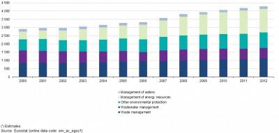 La protección del medioambiente representó más de tres cuartas partes (78 %) de todo el empleo en la economía del medioambiente en 2000.