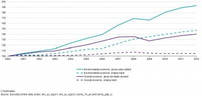 El sector del medioambiente de la UE-28 registró un aumento del empleo a tiempo completo de 2,9 millones en 2000 a 4,3 millones en 2012.