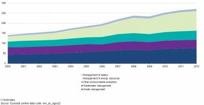 El valor añadido bruto de la economía ambiental aumentó de manera constante entre 2000 y 2008 hasta llegar a los 238 000 M€. Durante la crisis financiera y económica, se produjo una caída hasta los 233 000 M€ en 2009, que fue recuperándose de nuevo en los años siguientes.