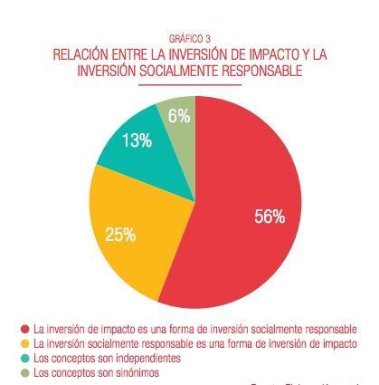 El documento realiza un recorrido sobre el estado de la inversión de impacto en España, para lo que identifica los principales inversores, intermediarios e inversores, así como los instrumentos de captación de capital que utilizan.