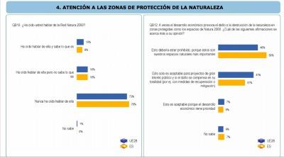 Un 76 % de españoles (frente al 73 % de la UE28) asegura no haber oído jamás hablar de la Red Natura 2000.