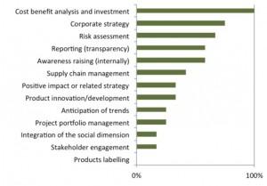 Al estudiar dónde podría la contabilidad del capital natural aportar un mayor valor añadido a las empresas, una gran mayoría de empresas, consultores y ONG considera que el análisis coste-beneficio es donde se identifica una mayor aportación de valor.