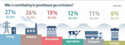 Son numerosas las actividades que contribuyen a la generación de los GEI: la quema de combustibles fósiles, la tala de árboles, la agricultura y la ganadería o el establecimiento de los residuos domésticos en los vertederos para su descomposición.