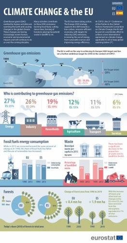 En la actualidad, los principales sectores contribuyentes a las emisiones que provocan el calentamiento global en todos los países miembros son la energía, responsable de un 27 % del total; la industria (26 %); los hogares (19 %); la agricultura (12 %); el transporte (11 %) y los servicios (6 %).