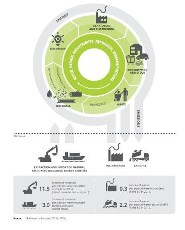 El documento dedica especial atención tanto a los beneficios como a los retos que implica la transición hacia una economía circular y subraya las posibles opciones de medir el progreso en este sentido.