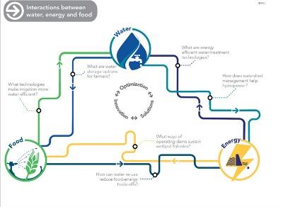 ¿Cuál es el nexo entre agua, energía y seguridad alimentaria? Expertos de Water Nexus Solutions, iniciativa enmarcada en el Programa Global del Agua de la Unión Internacional para la Conservación de la Naturaleza (IUCN Global Water Program), han elaborado una infografía para ilustrar la relación que existe entre el agua, la energía y la seguridad alimentaria. Una relación que nos incumbe a todos y por cuyo equilibrio debemos velar todos. ¿Por qué? Porque de su armonía depende nuestro bienestar.