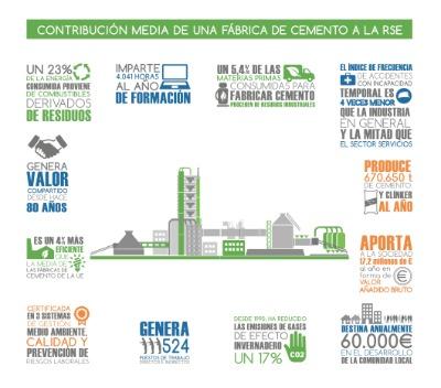 Un 23 % de la energía consumida en una fábrica de cemento española proviene de combustibles derivados de residuos.