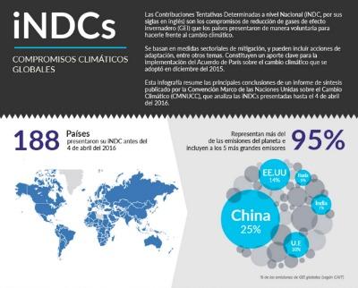 La infografía recoge los datos de los 188 países que presentaron sus INDC antes del 4 de abril, representantes de más de un 95 % de las emisiones globales de gases de efecto invernadero y entre los que están los cinco principales emisores: China (25 %), Estados Unidos (14 %), la Unión Europea (10 %), India (7 %) y Rusia (5 %).