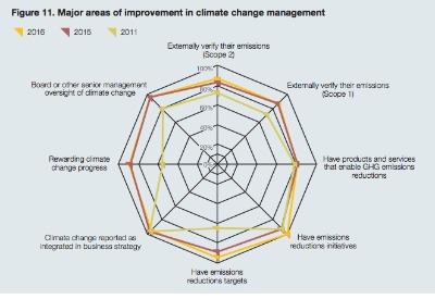 La mayoría de las principales empresas ibéricas por capitalización (85 españolas y 40 portuguesas) han mejorado el desacoplamiento de su crecimiento de la emisión de GEI, lo que significa que han optimizado la gestión de las emisiones de carbono y su lucha contra el cambio climático.