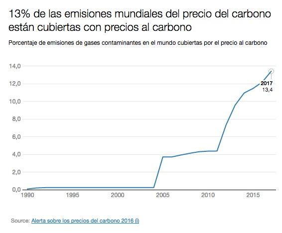 Según los autores de la publicación, «un mercado internacional del carbono podría permitir una mayor ambición en la adopción de medidas para reducir las emisiones de gases de efecto invernadero a un nivel compatible con la meta de estabilización climática de los 2 °C».