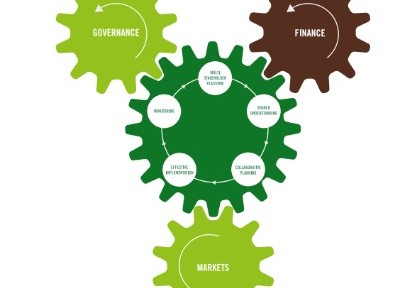 Invertir en grandes enfoques integrados es una gran oportunidad para que la comunidad mundial cree soluciones ambientales a largo plazo. La acción integrada a escala del paisaje es mucho más efectiva que los enfoques tradicionales de trabajo a través de proyectos a pequeña escala y enfoques de un solo sector.