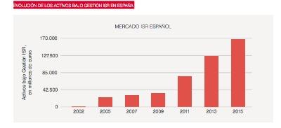 El patrimonio de los fondos gestionados teniendo en cuenta criterios ambientales, sociales y de buen gobierno (ASG) llegó a los 169 359 millones de euros en 2015 en España.