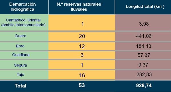 La finalidad de la declaración de las nuevas Reservas Naturales Fluviales es preservar estos tramos de ríos que recorren en conjunto una longitud de 928,74 kilómetros, con escasa o nula intervención humana y en un muy buen estado ecológico.