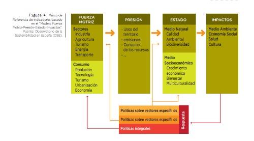 Los indicadores de la economía circular propuestos en el informe conforman en su conjunto un sistema de evaluación en el que se integran las variables centrales y más relevantes para el análisis, evaluación y seguimiento de la economía circular.