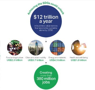 El logro de los ODS podría alcanzar un valor en el mercado de unos 12 billones de dólares al año hasta 2030 y crear 380 millones de puestos de trabajo en el proceso.