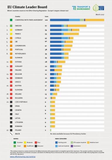 Un reciente análisis hecho público por los expertos de Transport & Environment y Carbon Market Watch revela que únicamente Suecia (67 puntos sobre 100), Alemania (54) y Francia (53) se encuentran en una posición coherente, efectiva y compatible con el Acuerdo de París sobre cambio climático entre los Estados de la UE. En el otro extremo, España, que se sitúa en el 20.º lugar (penúltimo) de la clasificación con 9 puntos junto a Croacia, Italia, Letonia, Lituania, República Checa y Rumanía, contrarresta los esfuerzos de la UE para cumplir con el pacto universal sobre cambio climático acordado en la COP21 de París.
