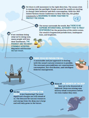 El Atlas del océano 2017 pretende dar respuesta a preguntas como: ¿Qué bienestar y salud nos proporcionan los océanos? ¿Cómo deberíamos gestionar sus recursos? ¿Cuál es la situación de la salud de los ecosistemas marinos y qué amenazas significativas afrontan? ¿De qué manera el cambio climático creado por la actividad humana afecta al océano y a sus costas? ¿Cuál es la conexión entre un uso más sostenible de los recursos marinos y los cambios en nuestros patrones de consumo y producción?