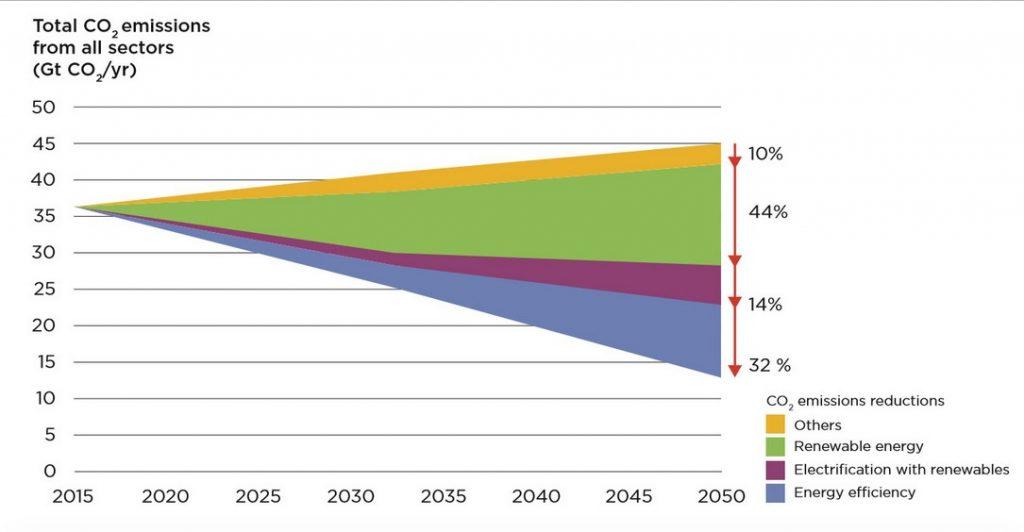 Potencial primario de reducción de emisiones de CO2 por tecnología en el caso de referencia REmap, 2015-2050.