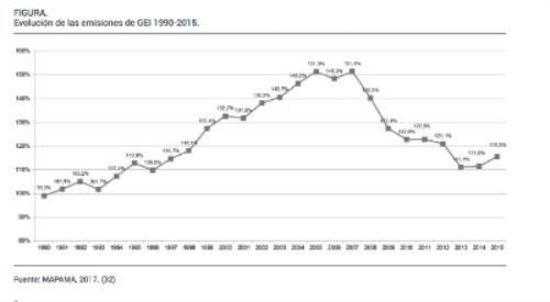 Evolución de las emisiones de gases de efecto invernadero 1995-2015