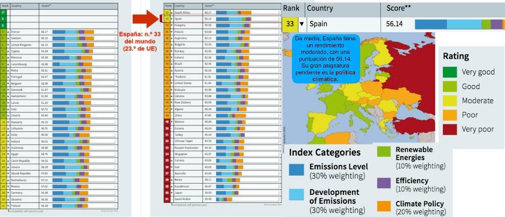 Los datos de la edición de 2017 del Climate Change Performance Index (CCPI) sitúan a España en la 23.ª posición del conjunto de la Unión Europea y en la 33.ª a escala global