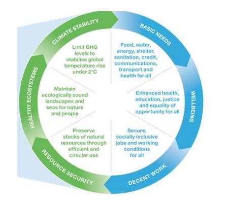 El indicador desarrollado se basa en el impacto de una empresa en la calidad y cantidad de biodiversidad, suelo y agua.
