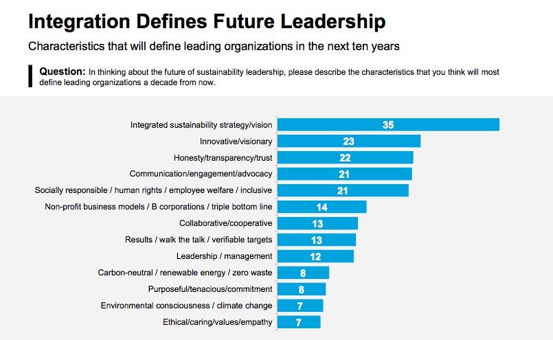 El liderazgo ejecutivo comprometido y hacer de la sostenibilidad parte de las operaciones estratégicas es lo que ha hecho que los líderes empresariales hayan despertado la admiración de los expertos.