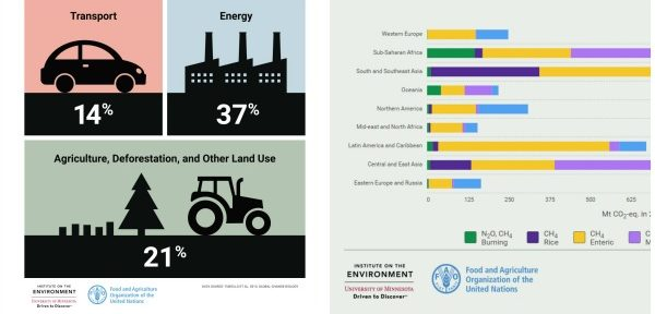 La deforestación de tierras para dedicarlas a la agricultura y la agricultura misma representan un 21 % de las emisiones globales, mucho más que el carbono que escupe cada automóvil, avión y tren en la tierra.