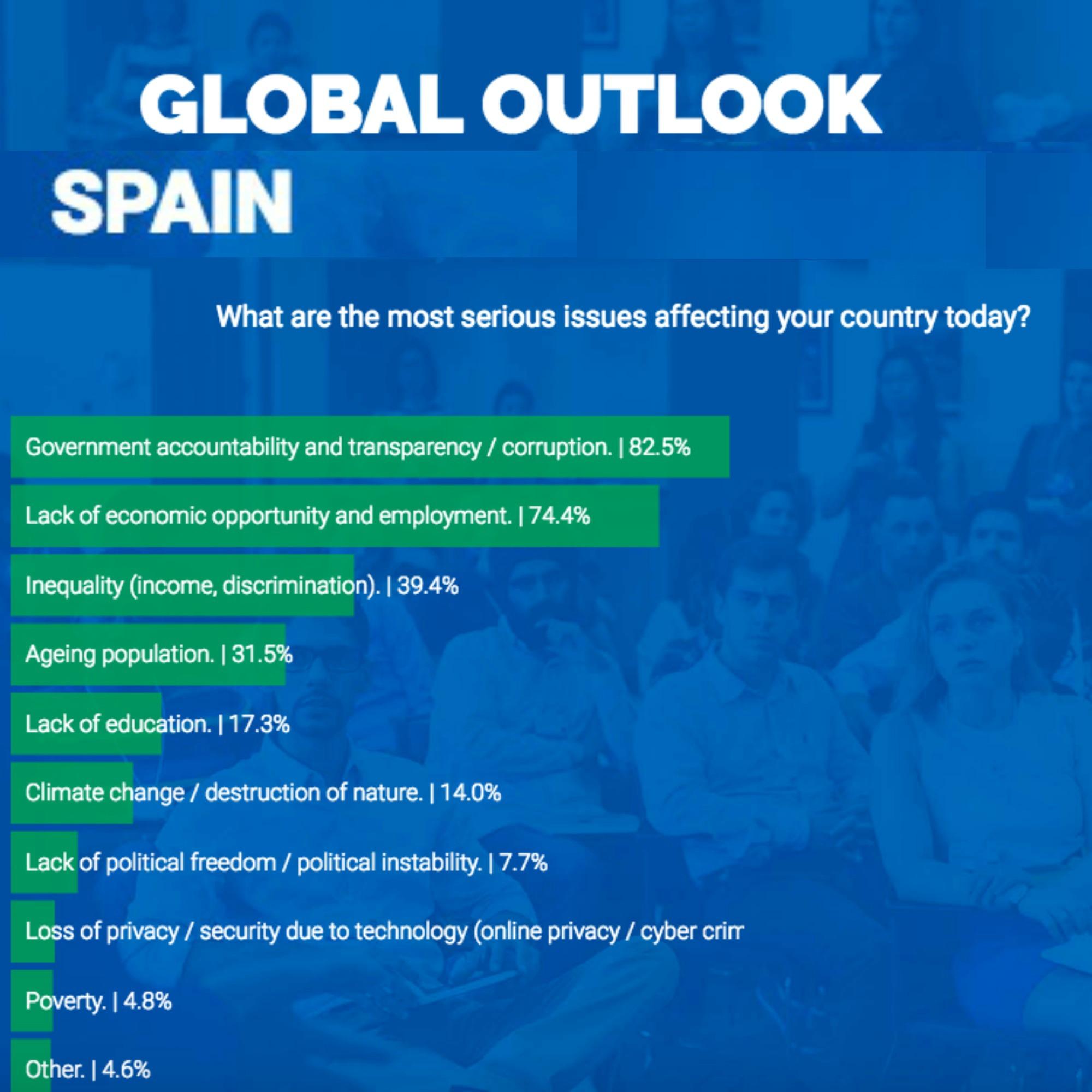 Solo un 14% de los jóvenes españoles opina que el cambio climático es prioritario.
