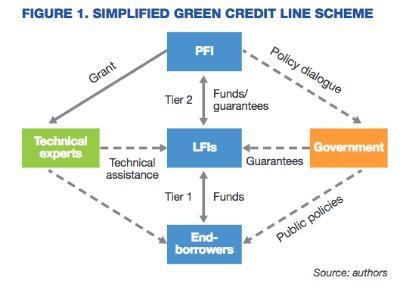 El estudio identifica las oportunidades y los retos relacionados con el despliegue de líneas de crédito para apoyar una transición de bajas emisiones resiliente al cambio climático en los países en desarrollo.