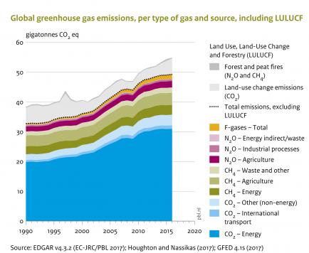 Emisiones globales de GEI por tipo, incluido el sector UTCUTS.