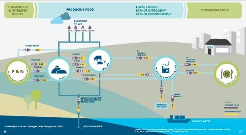 El sistema alimentario europeo se caracteriza principalmente por altos insumos externos (como combustibles fósiles, fertilizantes y plaguicidas), menores insumos de trabajo y cadenas de suministro largas.