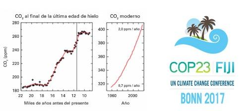 La concentración media mundial de CO2 pasó de las 400,00 partes por millón (ppm) de 2015 a 403,3 ppm en 2016, como resultado de las actividades humanas combinadas con el fenómeno meteorológico de El Niño.