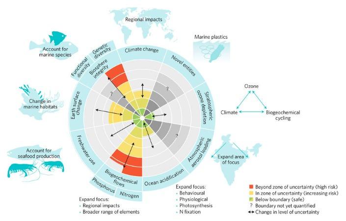 Hasta la fecha, gran parte de la literatura de investigación se ha centrado en los sistemas socioecológicos terrestres, con menos énfasis en los sistemas marinos.