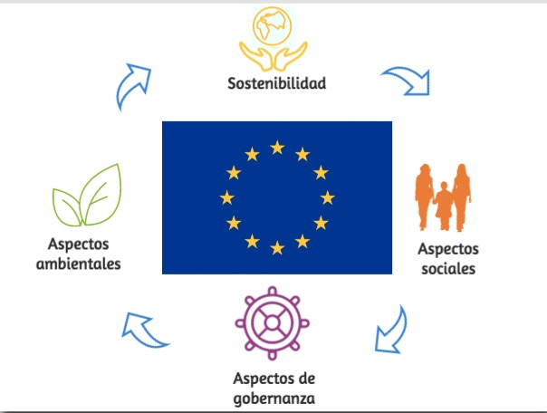 La UE quiere que su sistema financiero se alinee con sus objetivos de sostenibilidad. Para ello, ha lanzado una consulta pública para aclarar que las obligaciones fiduciarias de los inversores institucionales y administradores de activos incluyen explícitamente los factores materiales ambientales, sociales y de buen gobierno y los aspectos relacionados con la sostenibilidad.