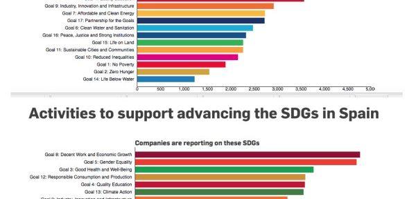 Los ODS que mayor interés despiertan en el sector de los negocios son los que abordan el trabajo decente (n.8, 49 %), la salud y el bienestar (3.º, 49 %) y la igualdad de género (5.º 45 %).