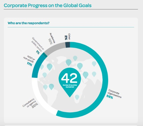 Acelerar el liderazgo corporativo en las metas globales es un informe que llama la atención sobre el hecho de que, en los últimos 12 meses, se aprecia un estancamiento en la incorporación de planes tangibles y participación activa de las empresas para impulsar con acciones el cumplimiento de los ODS.