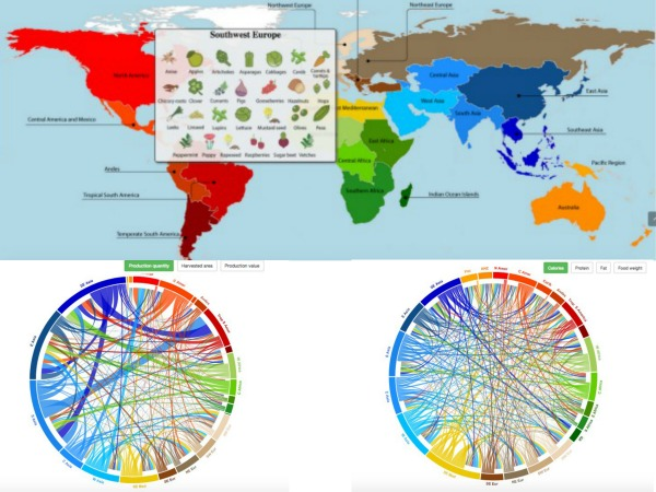 El mapa sobre la producción de los cultivos expone los vínculos entre el origen de los cultivos alimentarios, sus orígenes nativos y las regiones tradicionales de diversidad, y dónde son producidos ahora en todo el mundo.