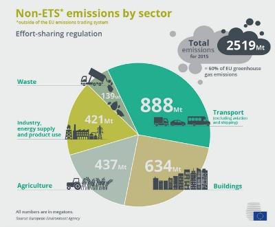 Cada Estado miembro deberá cumplir un objetivo anual vinculante de reducción de emisiones para el periodo 2021 2030 que se calculará en función del producto interior bruto (PIB) per cápita y variará entre un 0 % y un 40 % por debajo de los niveles de 2005.