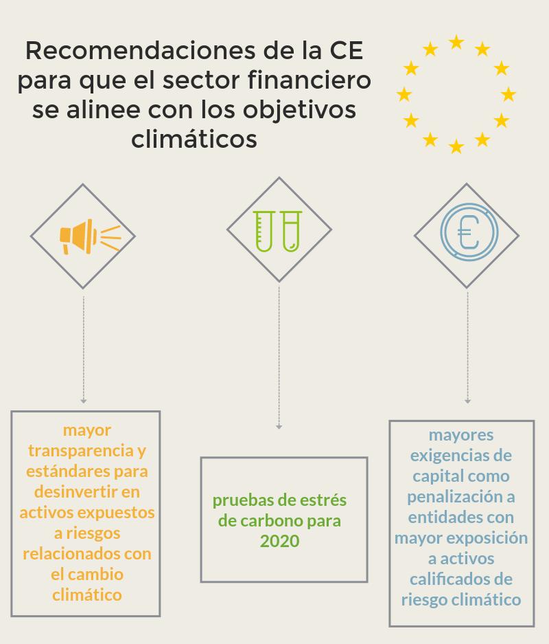Desde el ESRB se han solicitado medidas para la transparencia que fomenten la divulgación de riesgos por parte del sector financiero y la incorporación de pruebas de estrés de carbono para 2020.