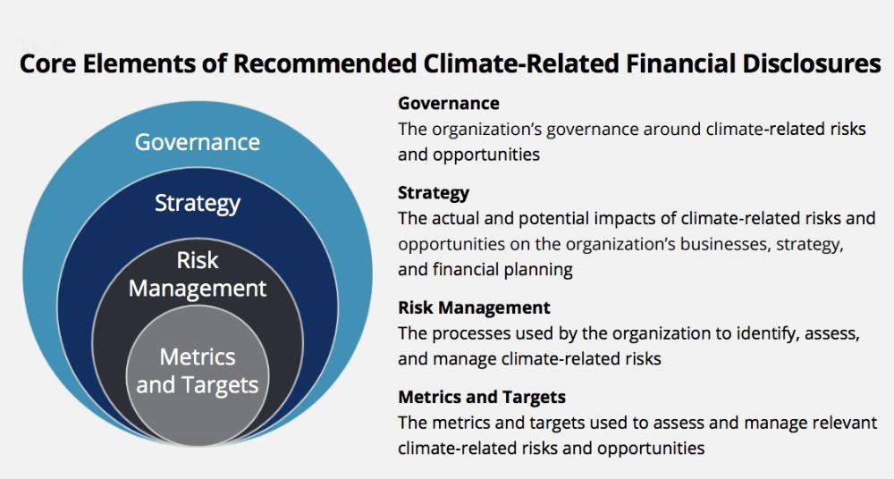 Reconociendo que los informes financieros relacionados con el clima aún están evolucionando, las recomendaciones aportadas brindan una base para mejorar la capacidad de los inversores y otros de evaluar y valorar los riesgos y oportunidades relacionados con el clima.
