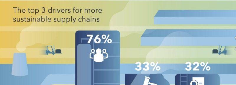 Un 86 % de las respuestas reconoce sentir presión para mejorar la sostenibilidad de su cadena de valor, principalmente por parte de los clientes (76 %), los organismos regulatorios y otras autoridades (33 %) y líderes corporativos y políticos (32 %).