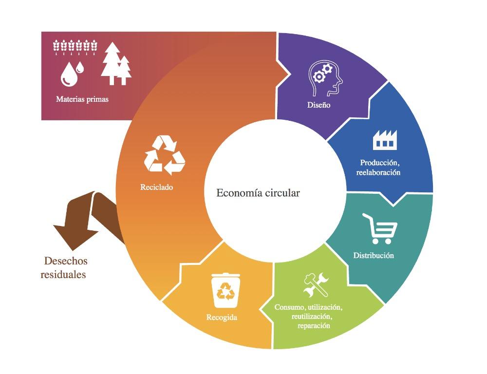 Los Estados miembros deben destinar esfuerzos para lograr que en 2025 se recicle un 70 % de los metales ferrosos y residuos de vidrio, un 65 % de los envases, un 75 % del papel y el cartón, un 50 % de los residuos plásticos y de aluminio y un 25 % de la madera.
