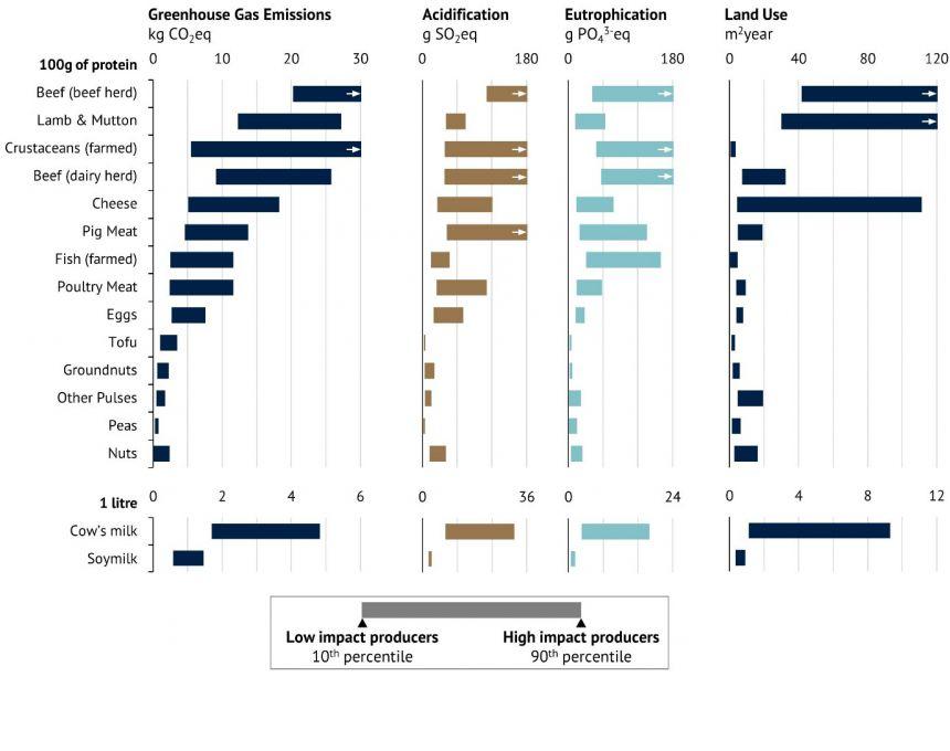 Los gráficos de la imagen muestran los impactos ambientales de 9 animales y 6 productos vegetales de una muestra de ~ 9,000 granjas en todo el mundo. Los resultados de otros 25 productos alimenticios que abarcan ~ 30,000 granjas, así como los resultados para el uso del agua se proporcionan en el estudio.