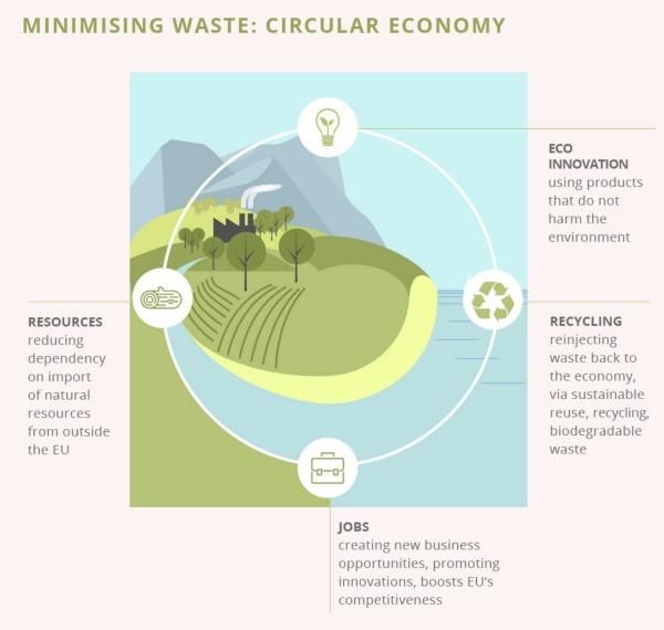 Las conclusiones del Consejo de Ministros de Medio Ambiente de la UE hacen hincapié en que todas las partes interesadas tienen la responsabilidad de tomar las medidas necesarias para el cambio, en relación al diseño, uso y consumo de los productos.